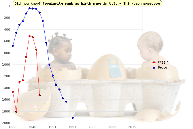 Top 2000 baby names ranking of Peggie, Peggy in U.S.