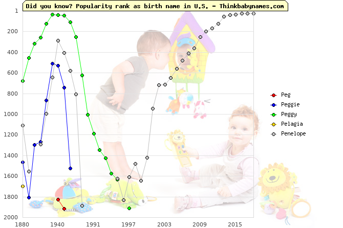 Top 2000 baby names ranking of Pe- names: Peg, Peggie, Peggy, Pelagia, Penelope