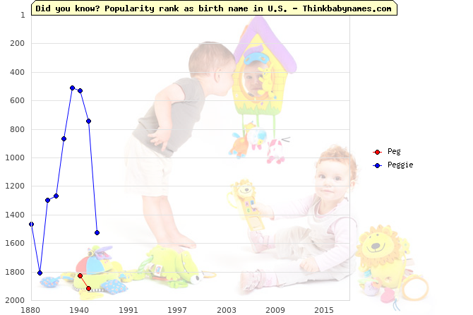 Top 2000 baby names ranking of Peg, Peggie in U.S.
