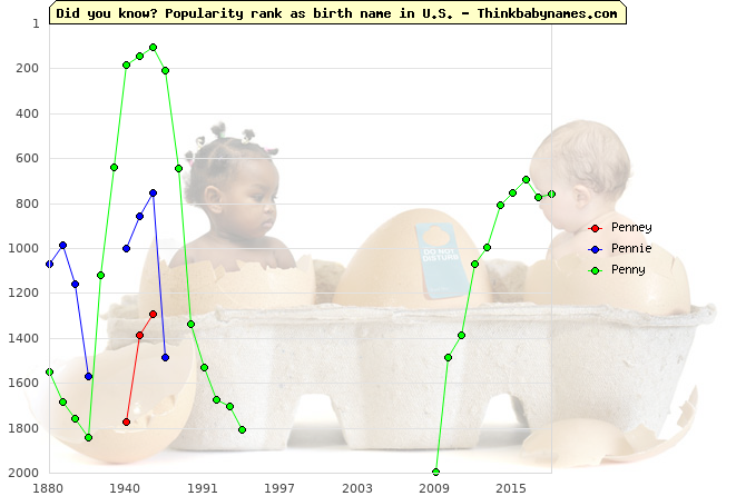 Top 2000 baby names ranking of Penney, Pennie, Penny in U.S.
