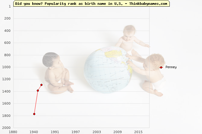Top 2000 baby names ranking of Penney name in U.S.