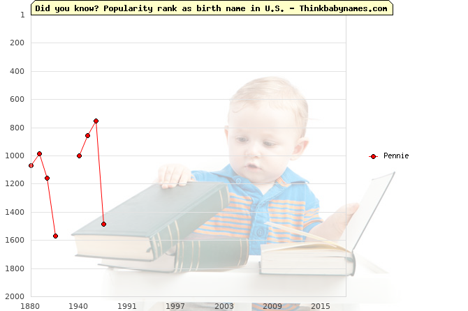 Top 2000 baby names ranking of Pennie name in U.S.