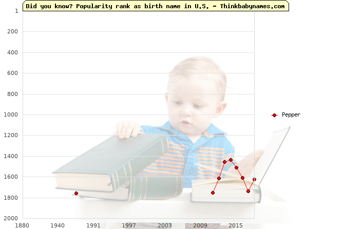 Top 1000 baby names ranking of Pepper name in U.S.