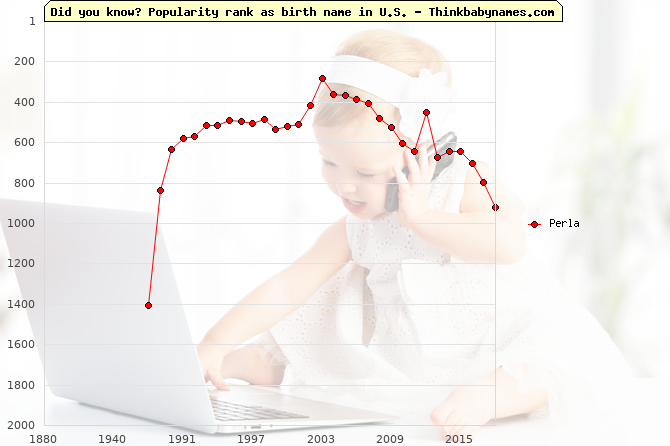 Top 2000 baby names ranking of Perla name in U.S.