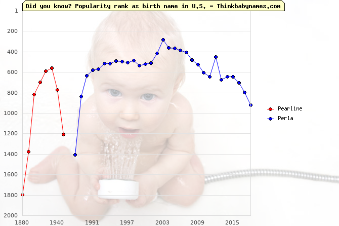 Top 2000 baby names ranking of Pearline, Perla in U.S.