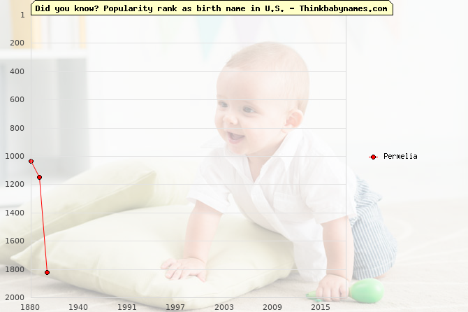 Top 2000 baby names ranking of Permelia name in U.S.