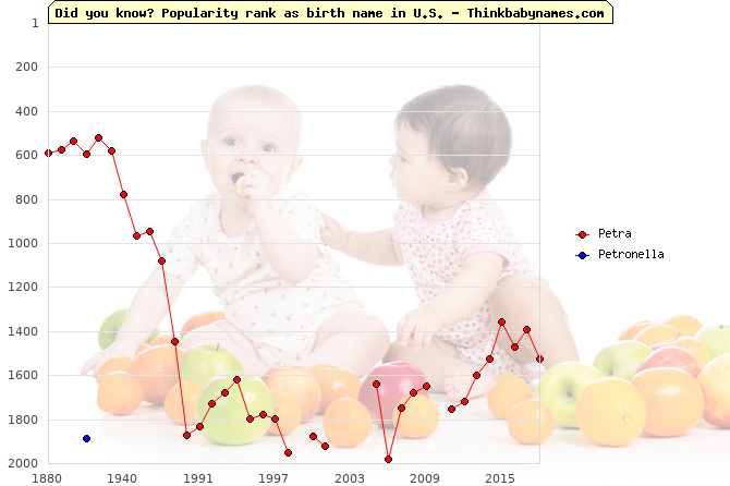 Top 2000 baby names ranking of Petra, Petronella in U.S.