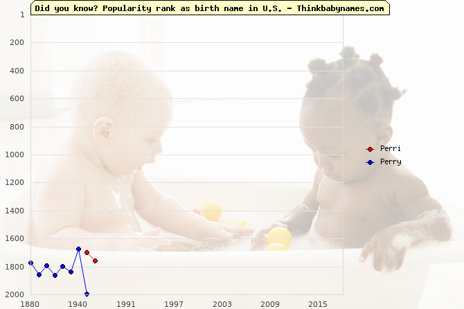 Top 2000 baby names ranking of Perri, Perry in U.S.