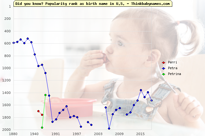 Top 2000 baby names ranking of Perri, Petra, Petrina in U.S.
