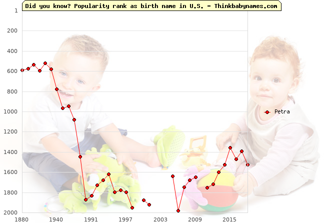 Top 1000 baby names ranking of Petra name in U.S.