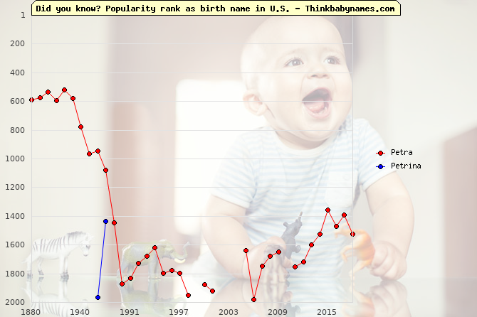 Top 2000 baby names ranking of Petra, Petrina in U.S.