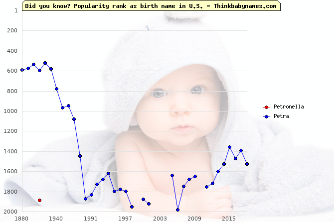 Top 2000 baby names ranking of Petronella, Petra in U.S.