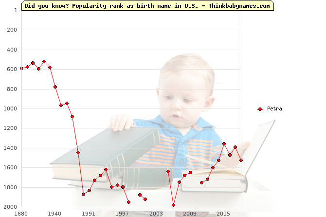 Top 1000 baby names ranking of Petra in U.S.