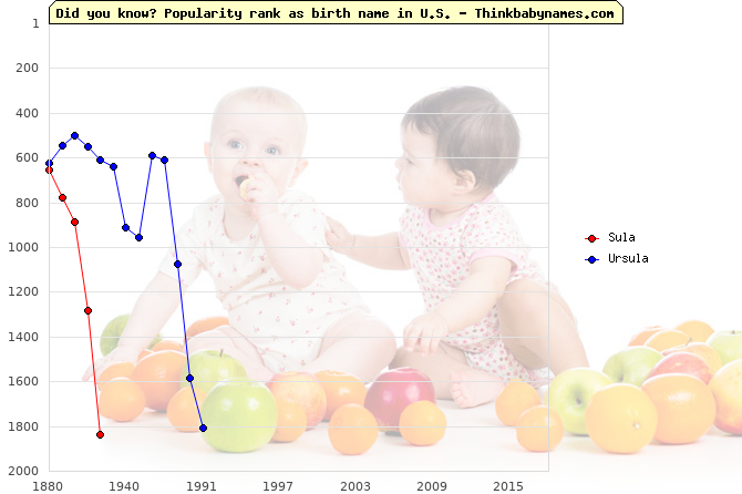 Top 2000 baby names ranking of Sula, Ursula in U.S.