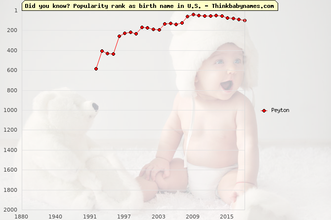 Top 2000 baby names ranking of Peyton name in U.S.