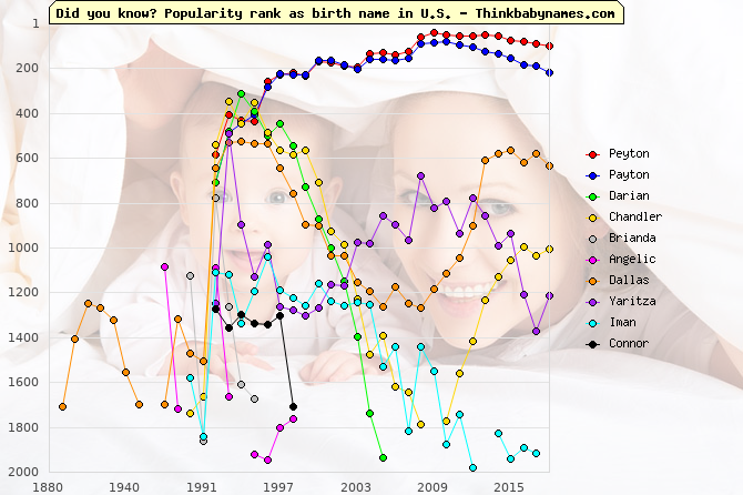 Top Gains for U.S. Baby Names 1992: Peyton, Payton, Darian, Chandler, Brianda, Angelic, Dallas, Yaritza, Iman, Connor