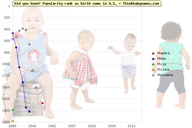 Top 2000 baby names ranking of Ph- names: Phaedra, Phebe, Phila, Philena, Philomena