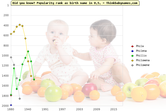 Top 2000 baby names ranking of Phil- names: Phila, Philena, Phillis, Philomena, Philomene