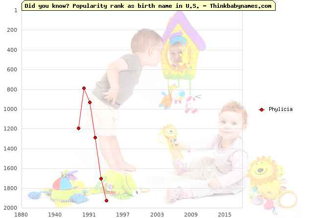Top 2000 baby names ranking of Phylicia in U.S.