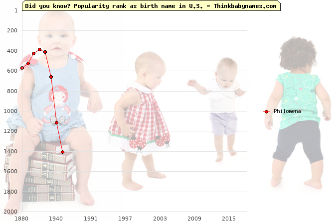 Top 2000 baby names ranking of Philomena name in U.S.
