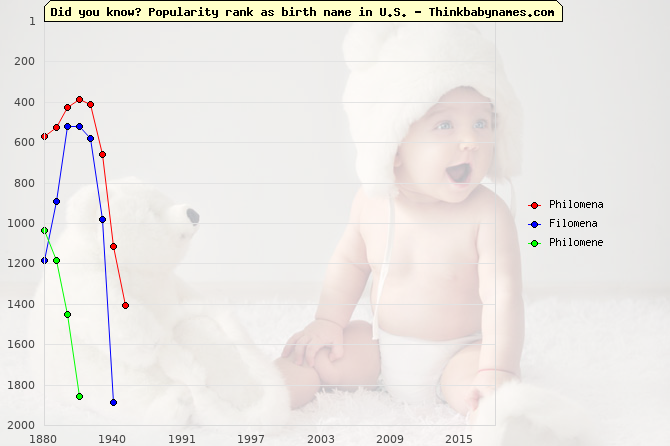 Top 2000 baby names ranking of Philomena, Filomena, Philomene in U.S.