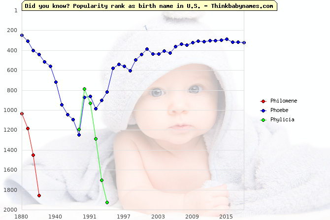 Top 2000 baby names ranking of Ph- names: Philomene, Phoebe, Phylicia