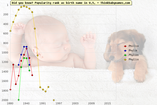 Top 2000 baby names ranking of Phillis, Phylis, Phyliss, Phyllis in U.S.