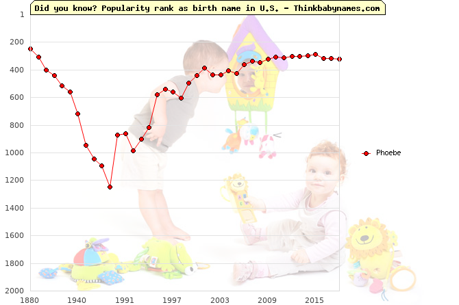 Top 2000 baby names ranking of Phoebe name in U.S.