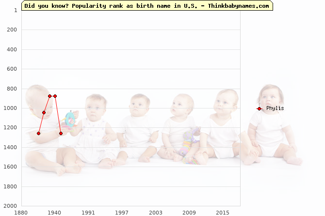 Top 2000 baby names ranking of Phylis name in U.S.