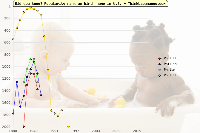 Top 2000 baby names ranking of Phyliss, Phillis, Phylis, Phyllis in U.S.
