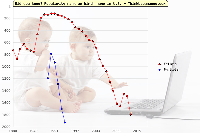 Top 2000 baby names ranking of Felicia, Phylicia in U.S.