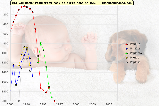 Top 2000 baby names ranking of Phyllis, Phillis, Phylicia, Phylis, Phyliss in U.S.