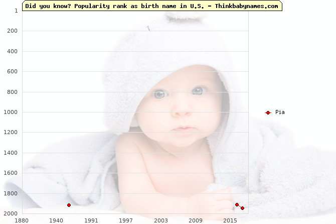 Top 2000 baby names ranking of Pia name in U.S.