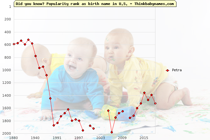 Top 2000 baby names ranking of Petra in U.S.