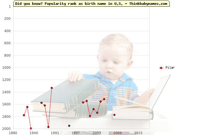Top 2000 baby names ranking of Pilar name in U.S.