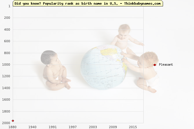 Top 2000 baby names ranking of Pleasant name in U.S.