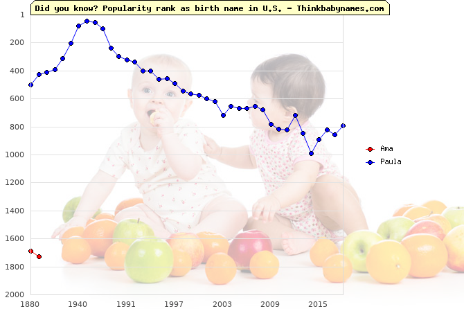 Top 2000 baby names ranking of Ama, Paula in U.S.