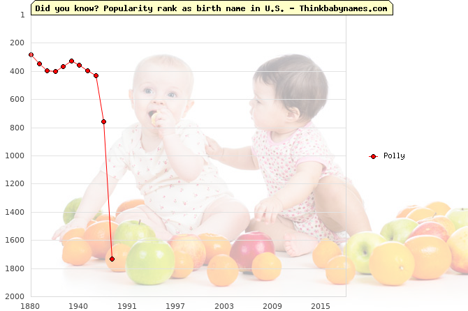 Top 2000 baby names ranking of Polly in U.S.