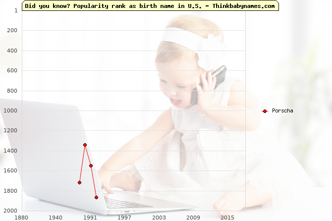 Top 2000 baby names ranking of Porscha name in U.S.