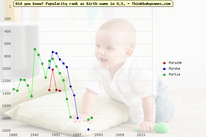 Top 2000 baby names ranking of Po- names: Porsche, Porsha, Portia