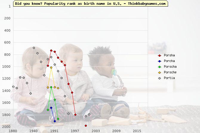 Top 2000 baby names ranking of Porsha, Porcha, Porscha, Porsche, Portia in U.S.