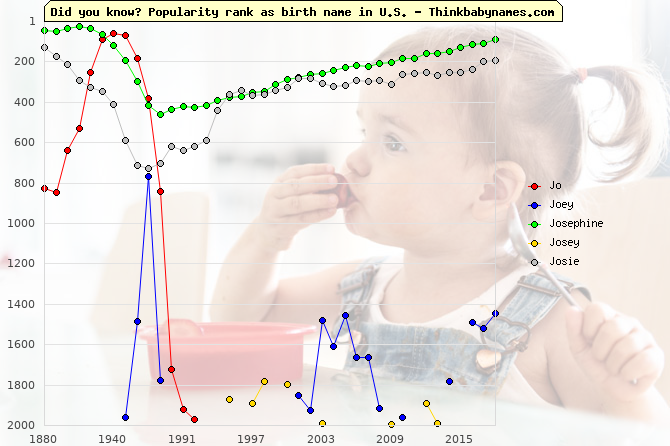 Top 2000 baby names ranking of Jo, Joey, Josephine, Josey, Josie in U.S.