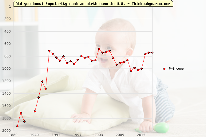 Top 2000 baby names ranking of Princess name in U.S.