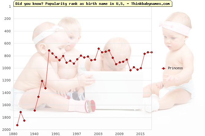 Top 2000 baby names ranking of Princess in U.S.