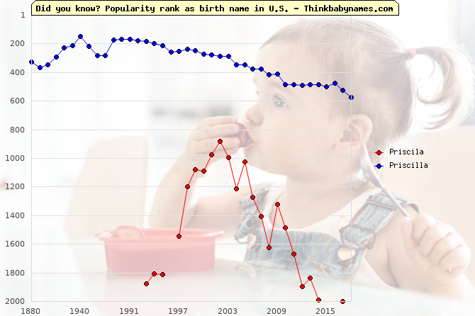 Top 2000 baby names ranking of Priscila, Priscilla in U.S.