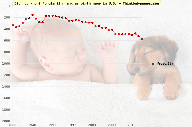 Top 2000 baby names ranking of Priscilla name in U.S.