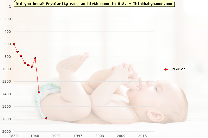 Top 2000 baby names ranking of Prudence name in U.S.