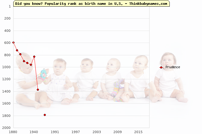 Top 2000 baby names ranking of Prudence in U.S.