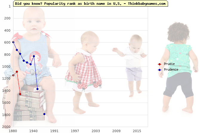 Top 2000 baby names ranking of Prudie, Prudence in U.S.