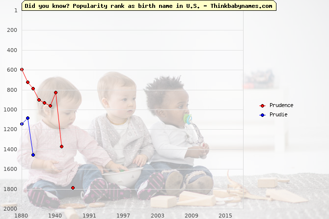 Top 2000 baby names ranking of Prudence, Prudie in U.S.